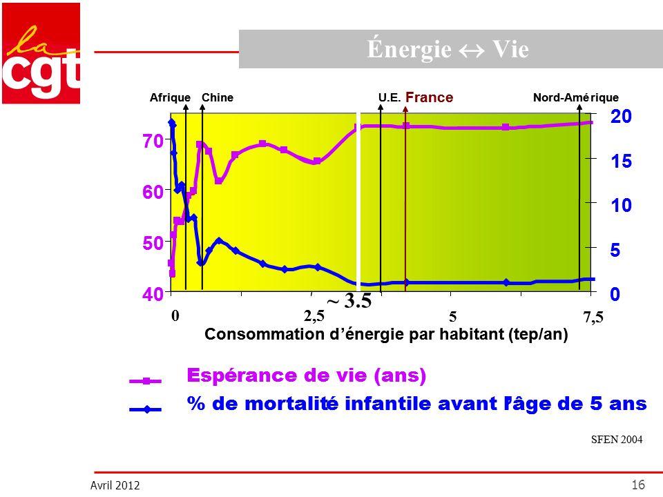 Avril 2012 16 Énergie Vie