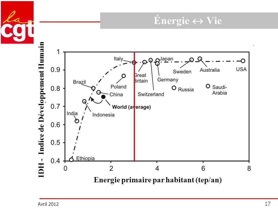 Avril 2012 17 Énergie Vie Energie primaire par habitant (tep/an) IDH - Indice de Développement Humain