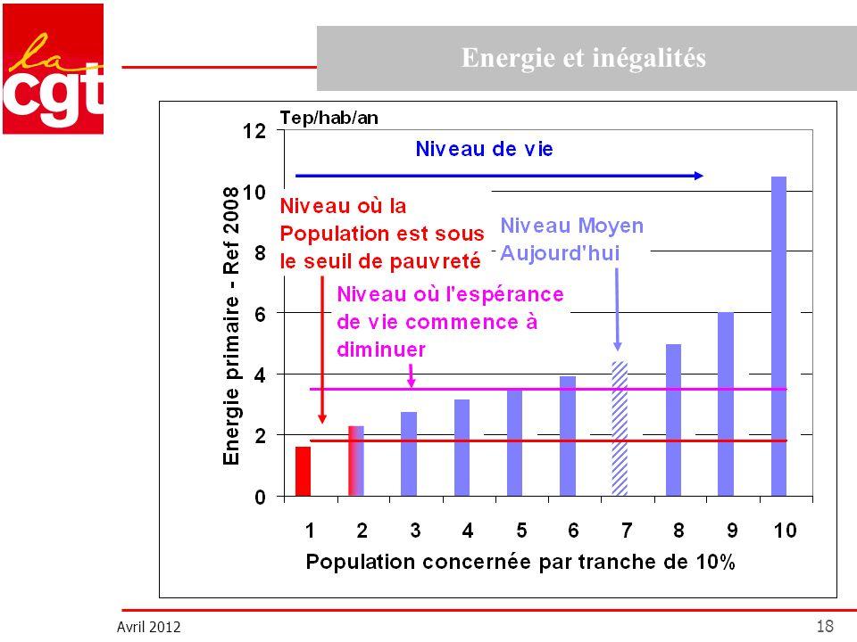 Avril 2012 18 Energie et inégalités