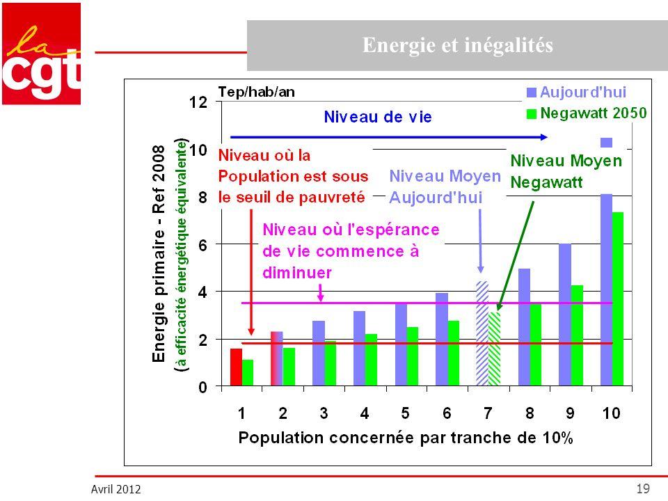 Avril 2012 19 Energie et inégalités