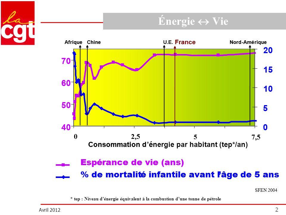 Avril 2012 2 Énergie Vie