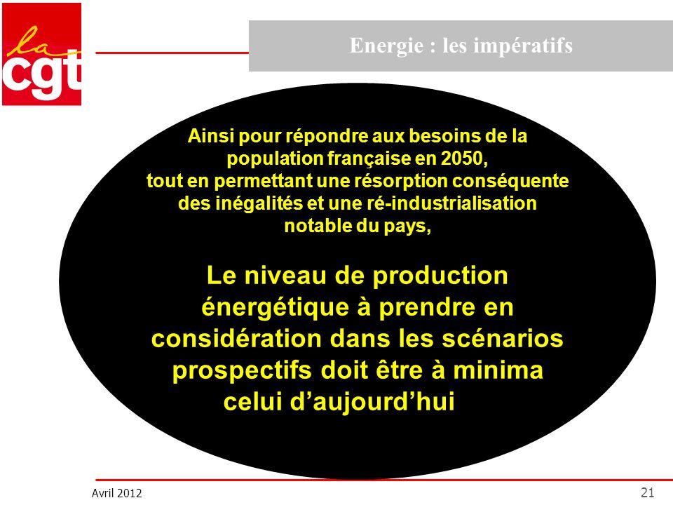 Avril 2012 21 Energie : les impératifs Ainsi pour répondre aux besoins de la population française en 2050, tout en permettant une résorption conséquen