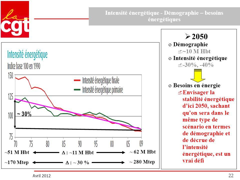 Avril 2012 22 2050 oDémographie ~10 M Hbt oIntensité énergétique -30%, -40% oBesoins en énergie Envisager la stabilité énergétique dici 2050, sachant