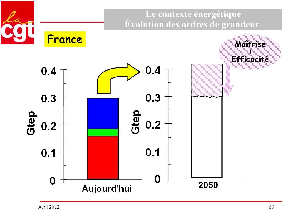 Avril 2012 23 Le contexte énergétique Évolution des ordres de grandeur France