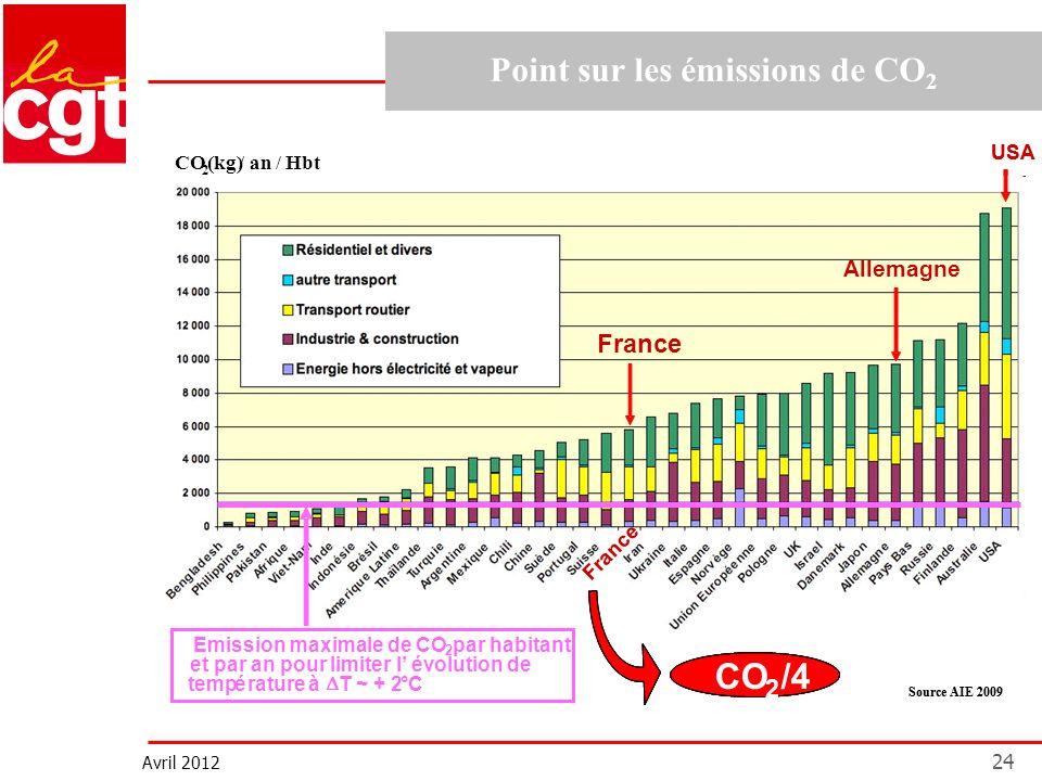 Avril 2012 24 Point sur les émissions de CO 2 USA CO 2 (t)/ an /Hbt Source AIE 2009 CO 2 /4 France Allemagne Emission maximale de CO 2 par habitant et