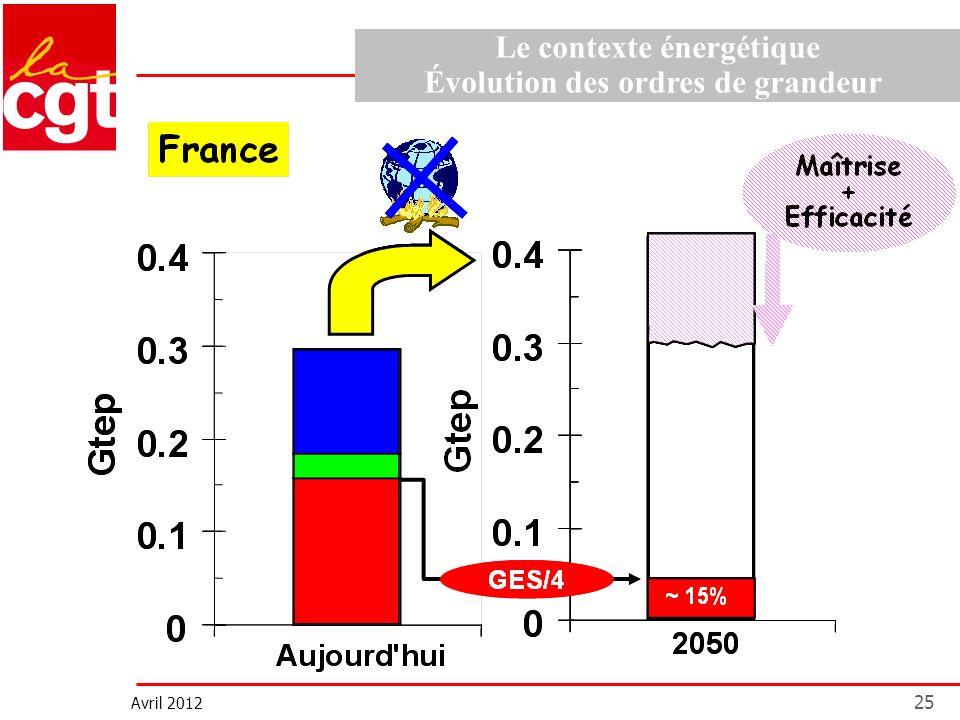 Avril 2012 25 Le contexte énergétique Évolution des ordres de grandeur