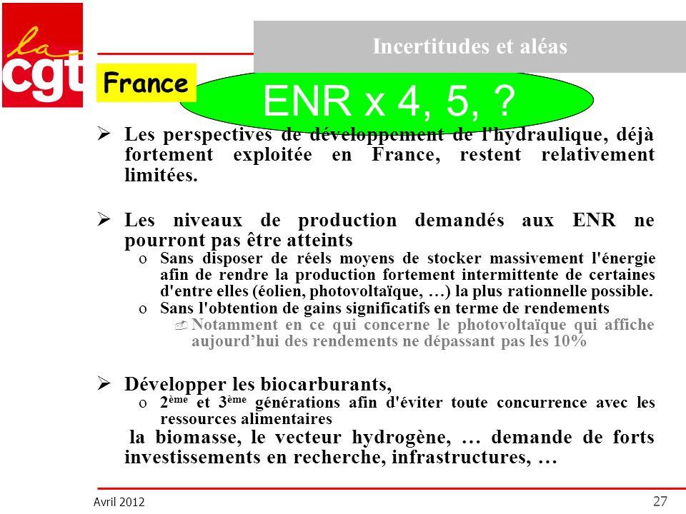 Avril 2012 27 ENR x 4 ?ENR x 4, 5, ? Incertitudes et aléas Les perspectives de développement de l'hydraulique, déjà fortement exploitée en France, res