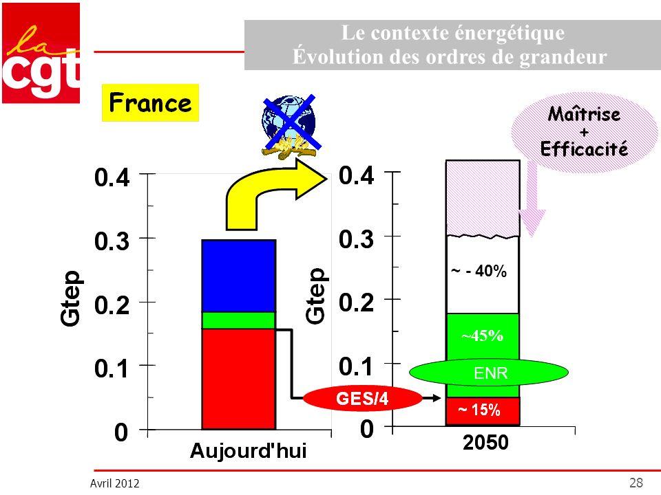 Avril 2012 28 Le contexte énergétique Évolution des ordres de grandeur ~ - 40% ENR ~45%