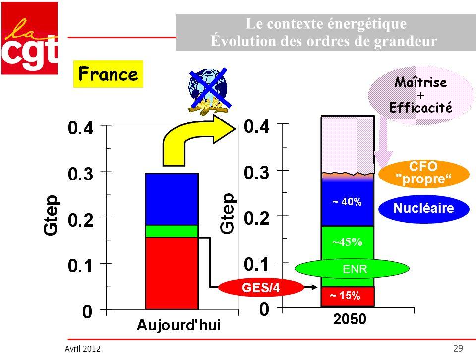 Avril 2012 29 Le contexte énergétique Évolution des ordres de grandeur CFO