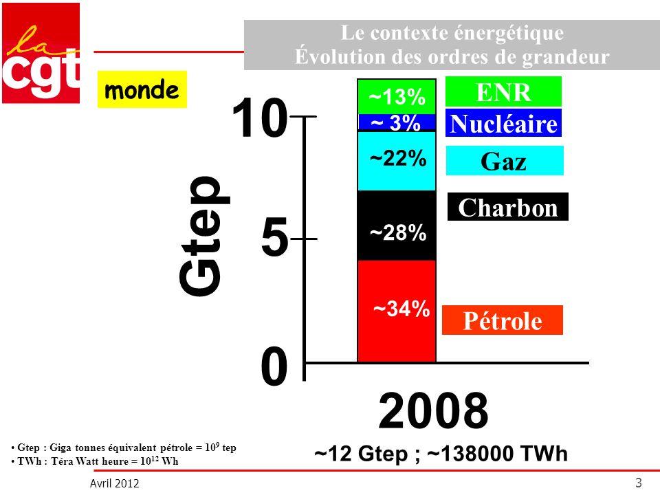 Avril 2012 3 Le contexte énergétique Évolution des ordres de grandeur Gtep Pétrole aire ~34% ~25% ~21% ~25% ~28% ~22% 0 5 10 Gaz Charbon Nucléaire ENR