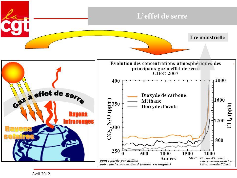Avril 2012 Ere industrielle CO 2, N 2 O (ppm) CH 4 (ppb) 400 300 350 250 2000 1600 1200 800 ppm : partie par million ppb : partie par milliard (billio