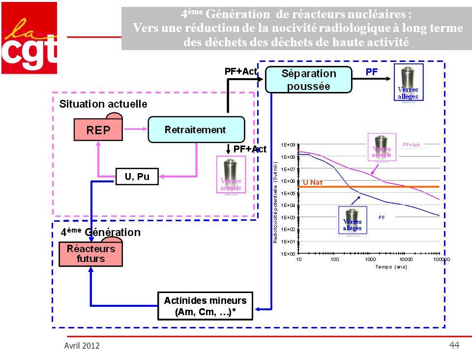 Avril 2012 44 Demain : Approche Séparation/Transmutation 4 ème Génération de réacteurs nucléaires : Vers une réduction de la nocivité radiologique à l