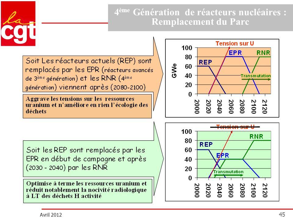 Avril 2012 45 4 ème Génération de réacteurs nucléaires : Remplacement du Parc
