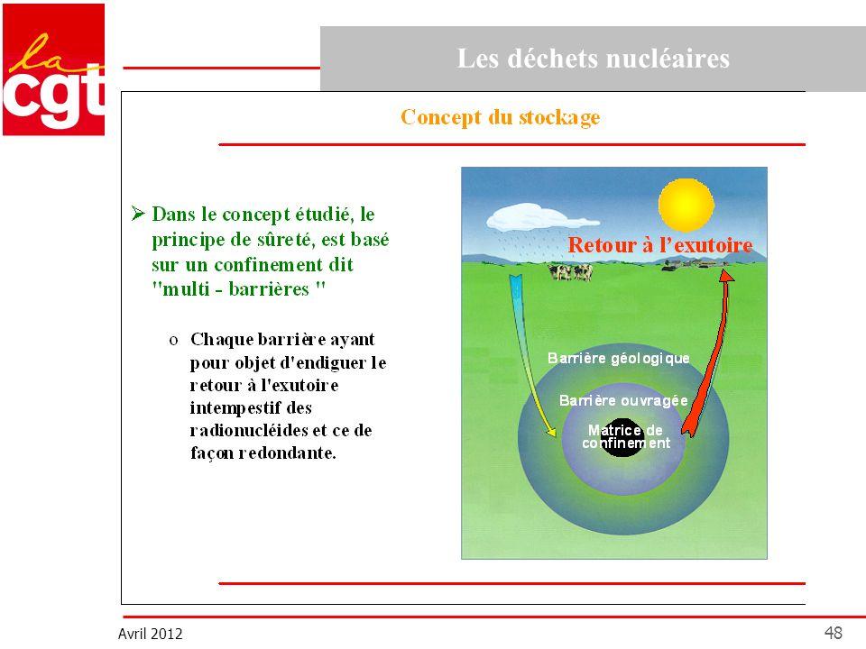 Avril 2012 48 Les déchets nucléaires