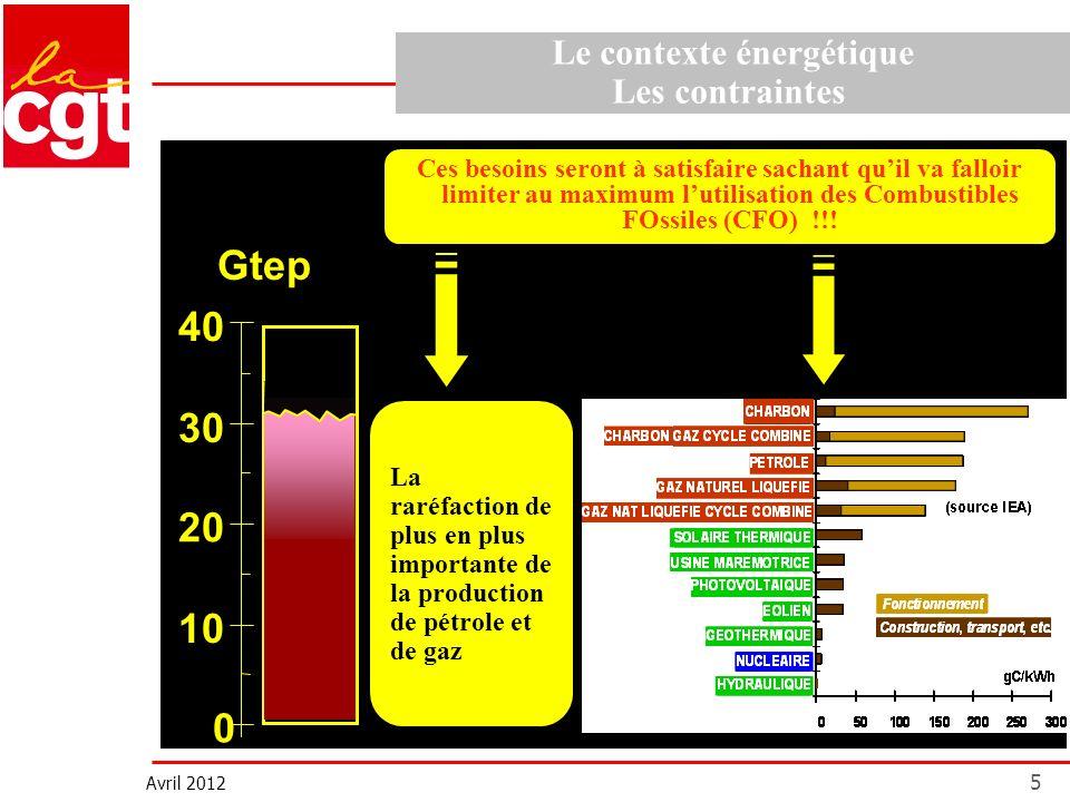 Avril 2012 5 Ces besoins seront à satisfaire sachant quil va falloir limiter au maximum lutilisation des Combustibles FOssiles (CFO) !!! La raréfactio