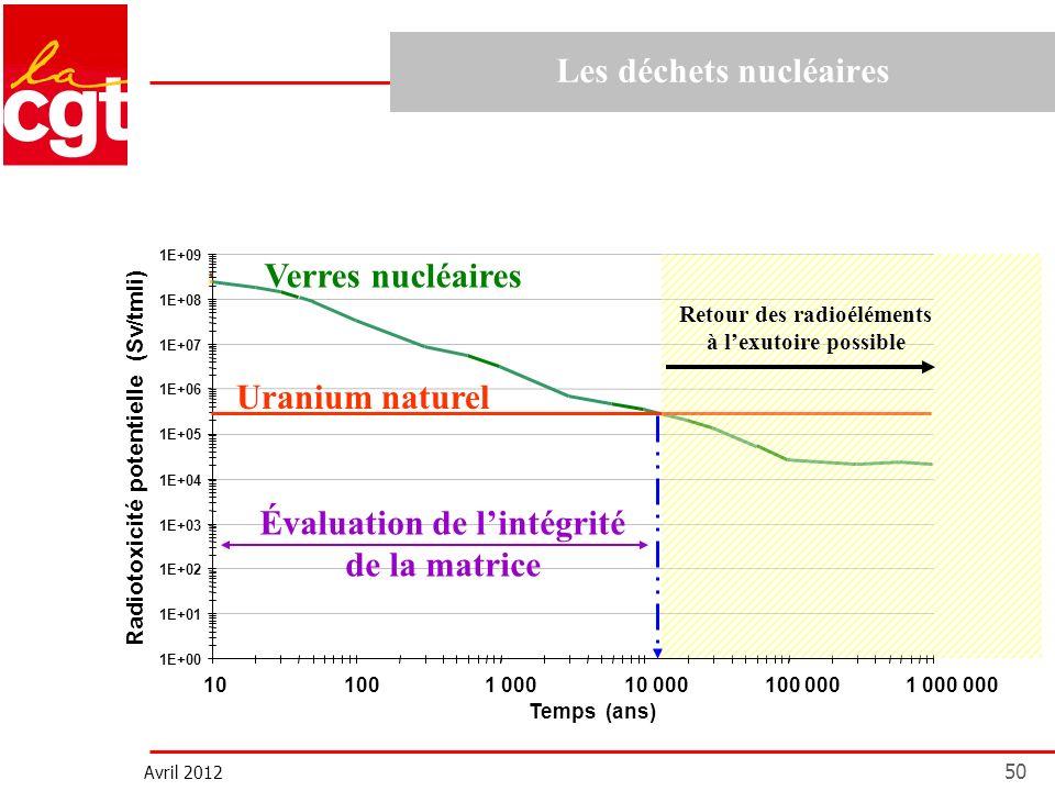 Avril 2012 50 Les déchets nucléaires Verres nucléaires 1 000 000 Radiotoxicité potentielle (Sv/tmli) 1E+00 1E+01 1E+02 1E+03 1E+04 1E+05 1E+06 1E+07 1E+08 1E+09 101001 00010 000100 000 Temps (ans) Uranium naturel Évaluation de lintégrité de la matrice Retour des radioéléments à lexutoire possible