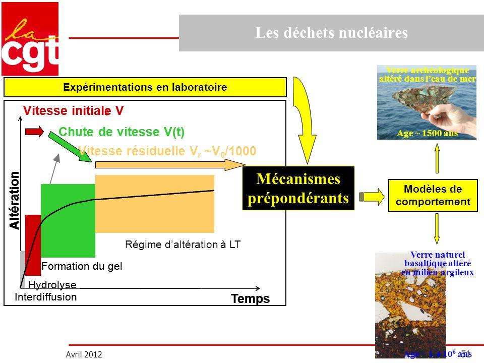 Avril 2012 51 Les déchets nucléaires Altération Temps Vitesse initiale V Chute de vitesse V(t) Altération Temps Altération Temps Interdiffusion Hydrol