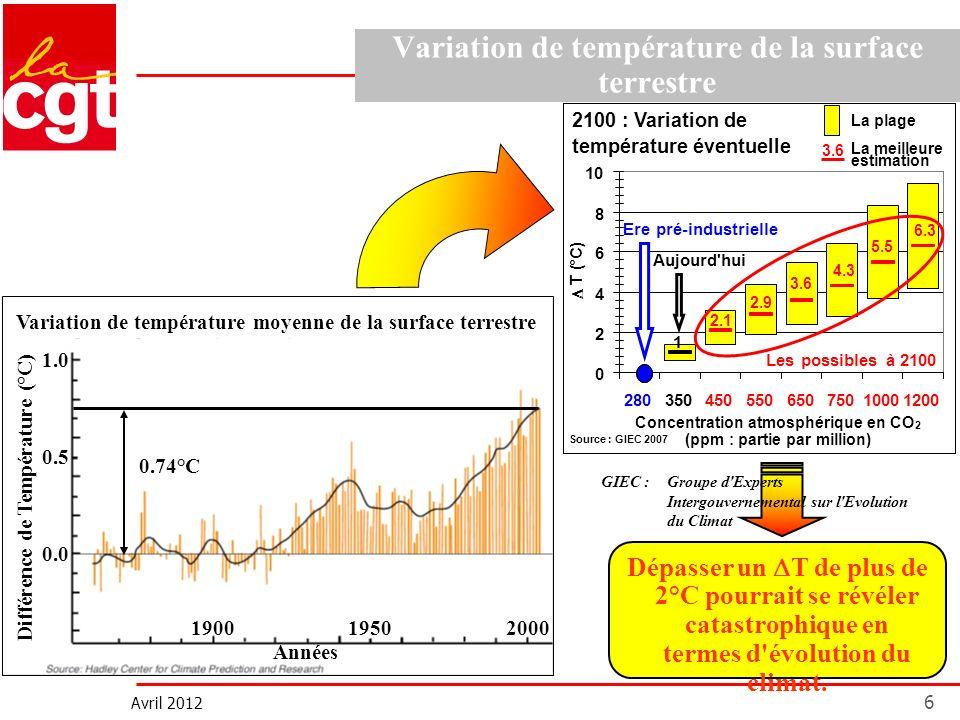 Avril 2012 6 Variation de température de la surface terrestre 0.5 1.0 0.0 Différence de Température (°C) 190019502000 Années 0.74°C Variation de tempé