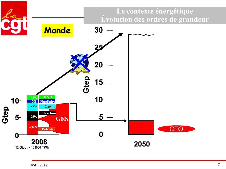 Avril 2012 7 Le contexte énergétique Évolution des ordres de grandeur 0 5 10 15 20 25 30 Gtep 2050 Monde CFO GES Gtep Pétrole aire ~34% ~25% ~21% ~25%