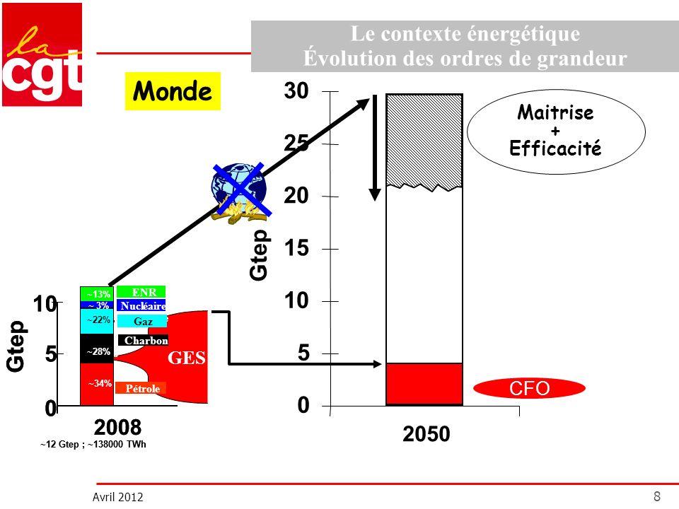 Avril 2012 8 Le contexte énergétique Évolution des ordres de grandeur 0 5 10 15 20 25 30 Gtep 2050 Maitrise + Efficacité Monde CFO GES Gtep Pétrole ai