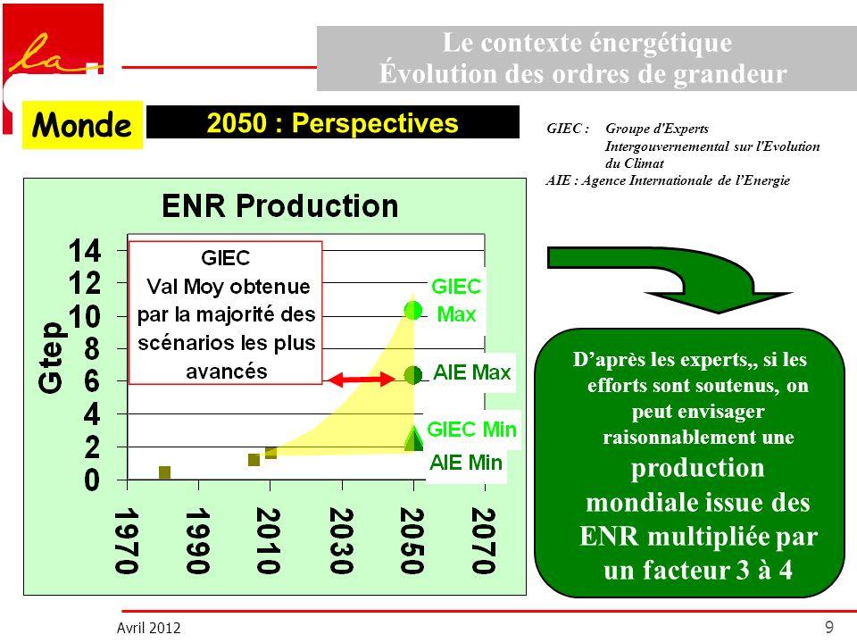 Avril 2012 9 Sources AIE 0 2 4 6 8 10 1970198019902000201020202030204020502060 GTEP Les ENR Monde 2050 : Perspectives Daprès les experts,, si les effo