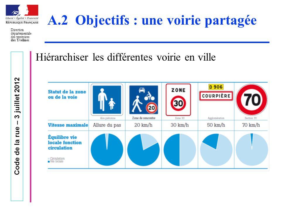 Code de la rue – 3 juillet 2012 Direction départementale des territoires des Yvelines A.2 Objectifs : une voirie partagée Hiérarchiser les différentes
