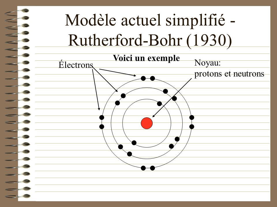 Modèle actuel simplifié - Rutherford-Bohr (1930) Les atomes sont formés dun noyau positif dense et compact entouré d électrons répartis sur plusieurs couches électroniques.