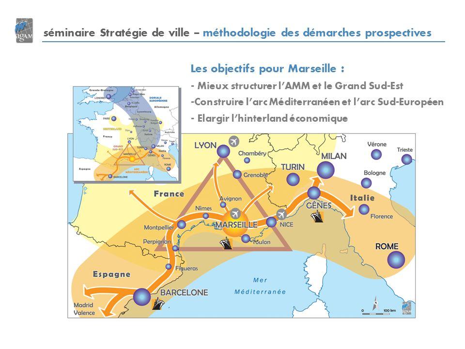 Les objectifs pour Marseille : - Mieux structurer lAMM et le Grand Sud-Est -Construire larc Méditerranéen et larc Sud-Européen - Elargir lhinterland économique séminaire Stratégie de ville – méthodologie des démarches prospectives