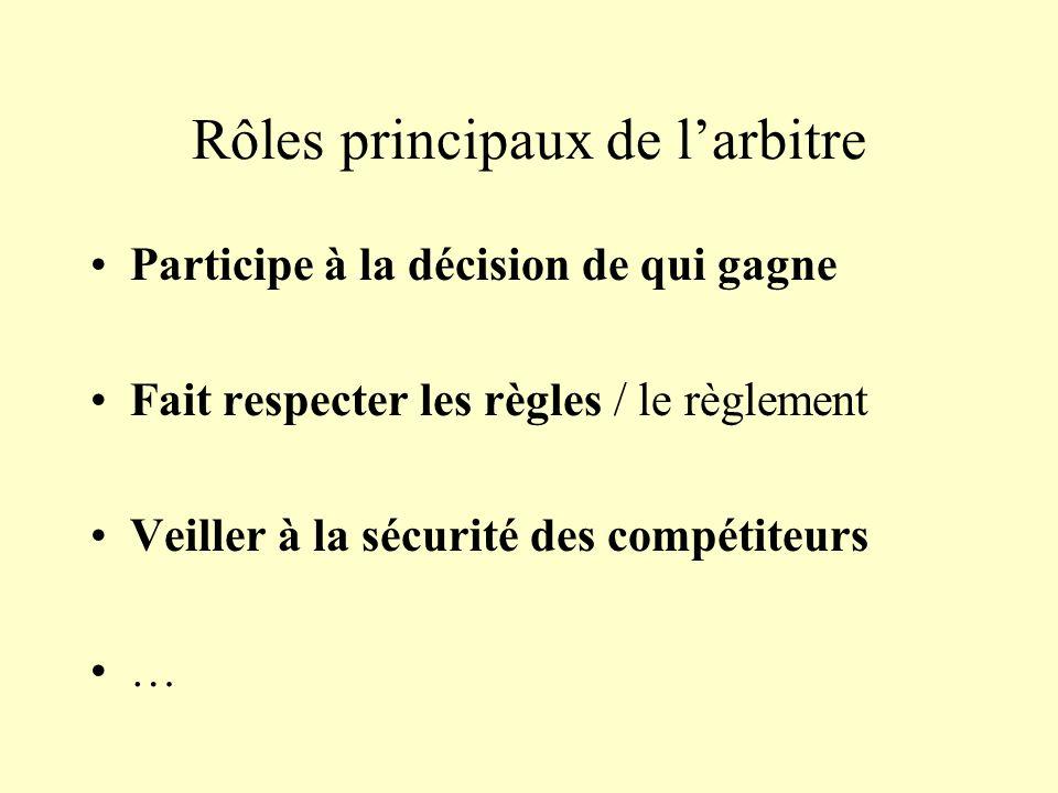 Rôles principaux de larbitre Participe à la décision de qui gagne Fait respecter les règles / le règlement Veiller à la sécurité des compétiteurs …