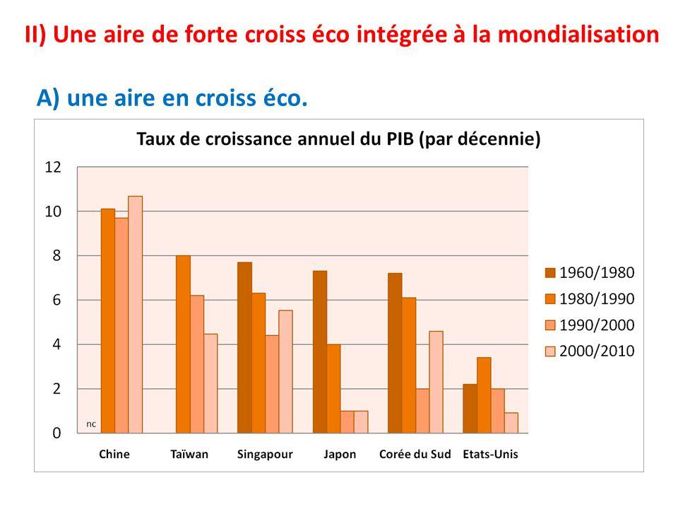 II) Une aire de forte croiss éco intégrée à la mondialisation A) une aire en croiss éco.