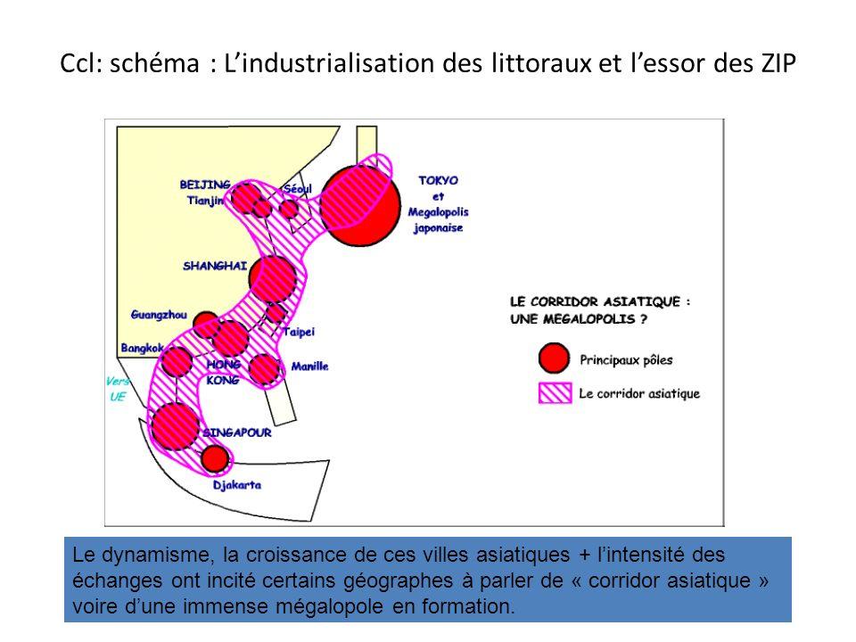 Ccl: schéma : Lindustrialisation des littoraux et lessor des ZIP Le dynamisme, la croissance de ces villes asiatiques + lintensité des échanges ont in