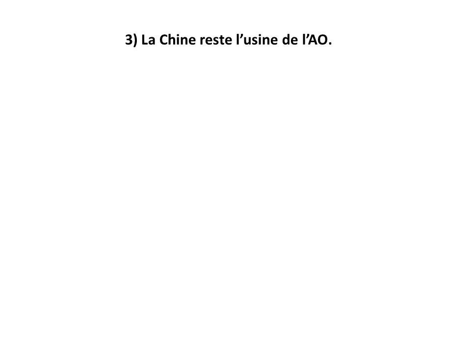 3) La Chine reste lusine de lAO.