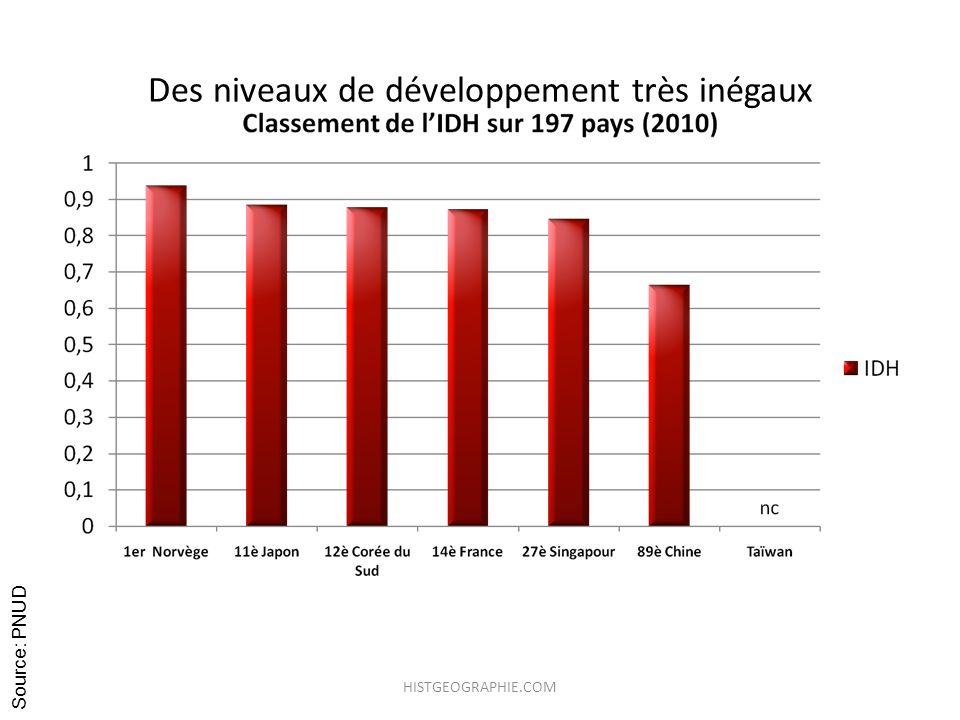 Des niveaux de développement très inégaux Source: PNUD HISTGEOGRAPHIE.COM