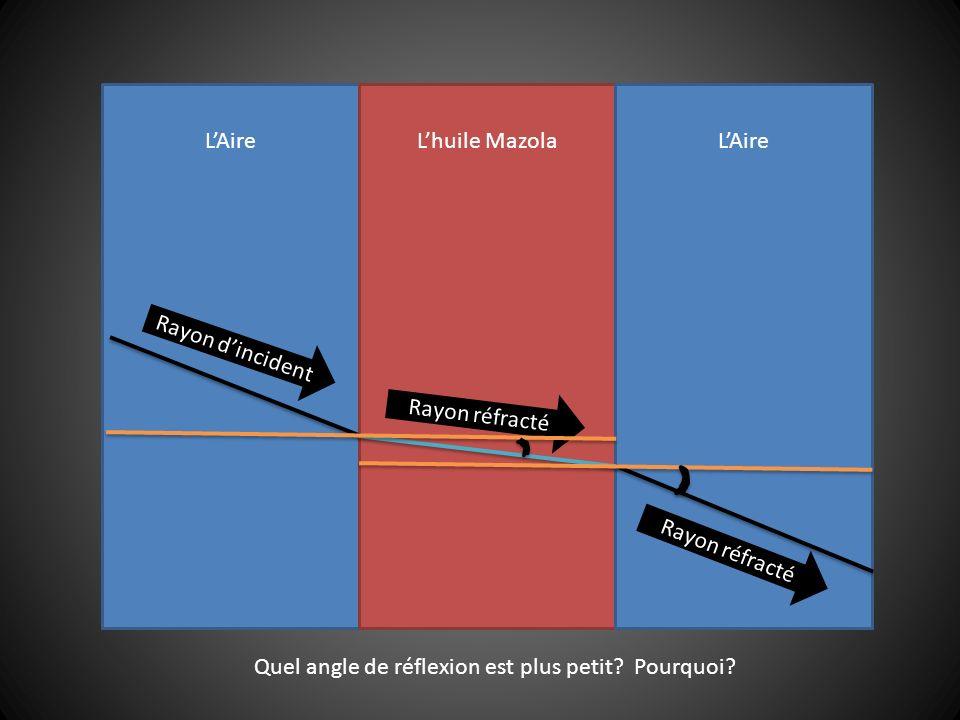 LAireLhuile MazolaLAire Rayon dincident Rayon réfracté Quel angle de réflexion est plus petit.
