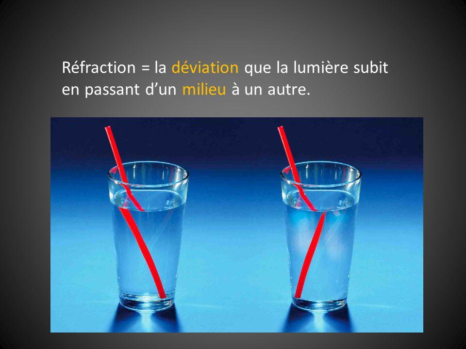 Réfraction = la déviation que la lumière subit en passant dun milieu à un autre.