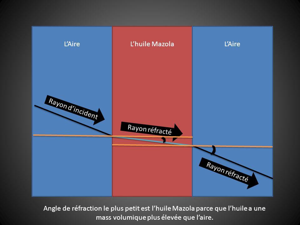 LAireLhuile MazolaLAire Rayon dincident Rayon réfracté Angle de réfraction le plus petit est lhuile Mazola parce que lhuile a une mass volumique plus élevée que laire.