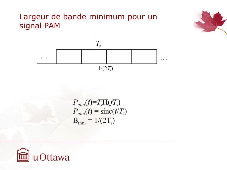 Largeur de bande minimum pour un signal PAM 1/(2T s ) TsTs … … P min (f)=T s (fT s ) P min (t) = sinc(t/T s ) B min = 1/(2T s )