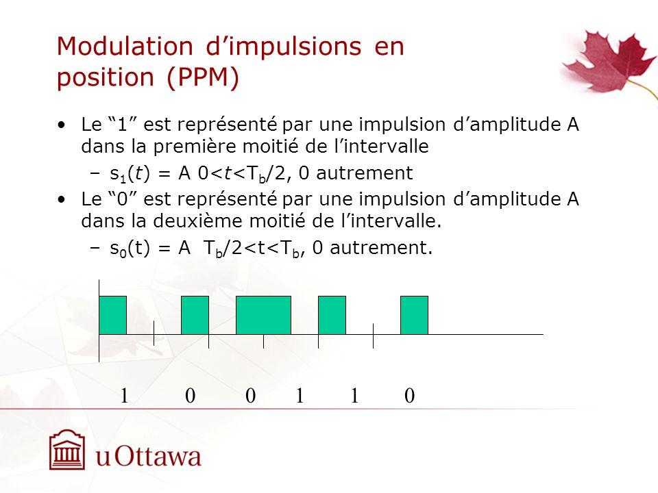 Modulation dimpulsions en position (PPM) Le 1 est représenté par une impulsion damplitude A dans la première moitié de lintervalle –s 1 (t) = A 0<t<T