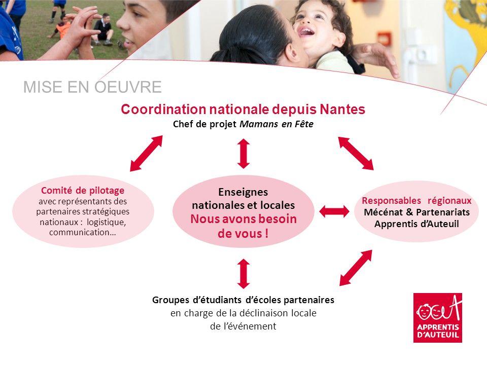 MISE EN OEUVRE Coordination nationale depuis Nantes Chef de projet Mamans en Fête Groupes détudiants décoles partenaires en charge de la déclinaison l