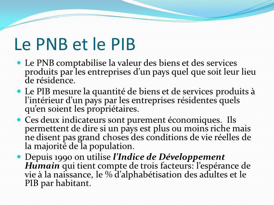 Le PNB et le PIB Le PNB comptabilise la valeur des biens et des services produits par les entreprises dun pays quel que soit leur lieu de résidence. L