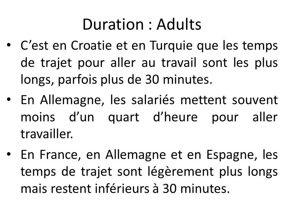 Duration : Adults Cest en Croatie et en Turquie que les temps de trajet pour aller au travail sont les plus longs, parfois plus de 30 minutes.