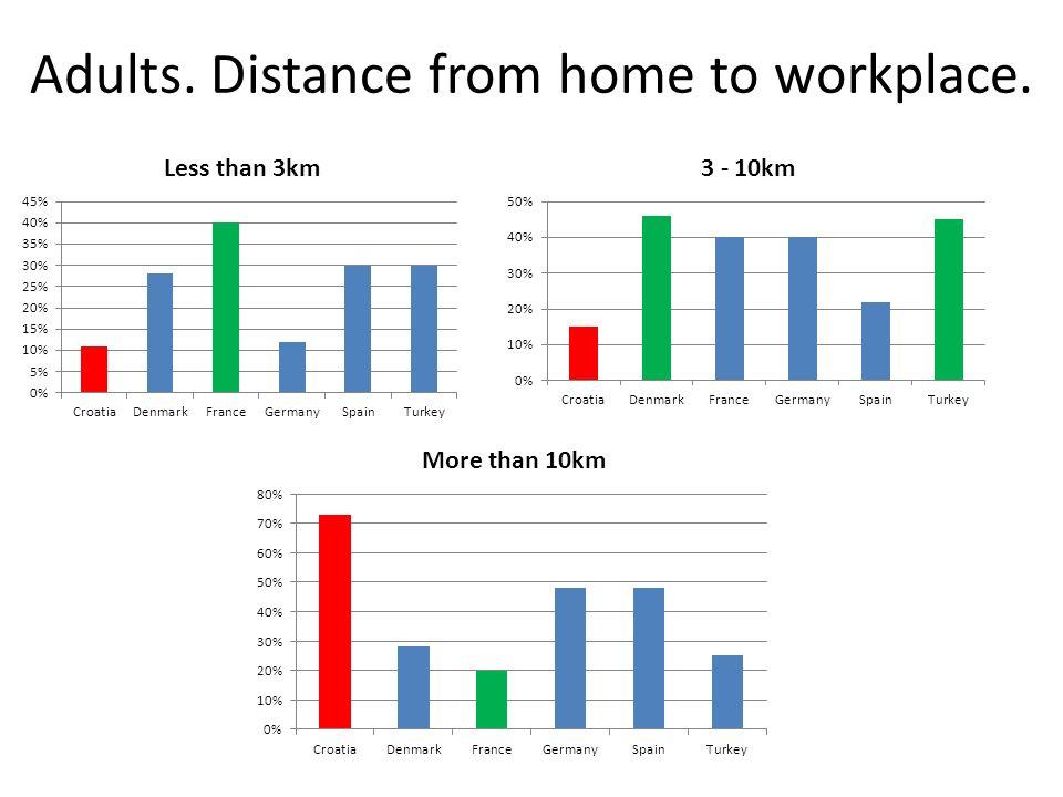 Cest en France que les distances pour aller travailler sont les plus courtes.