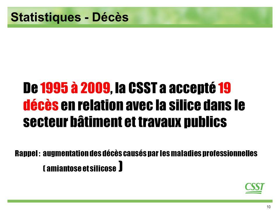 10 De 1995 à 2009, la CSST a accepté 19 décès en relation avec la silice dans le secteur bâtiment et travaux publics Rappel : augmentation des décès causés par les maladies professionnelles ( amiantose et silicose ) Statistiques - Décès