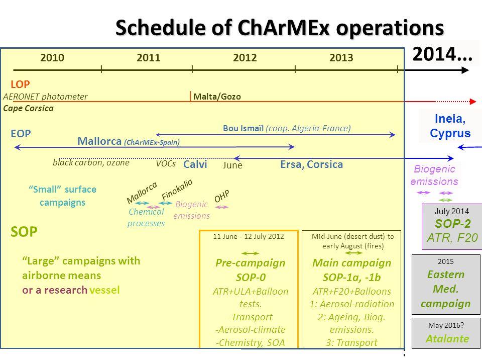Schedule of ChArMEx operations 2010201120122013 LOP Ersa, Corsica IIII Mallorca (ChArMEx-Spain) | Malta/Gozo Bou Ismaïl (coop.