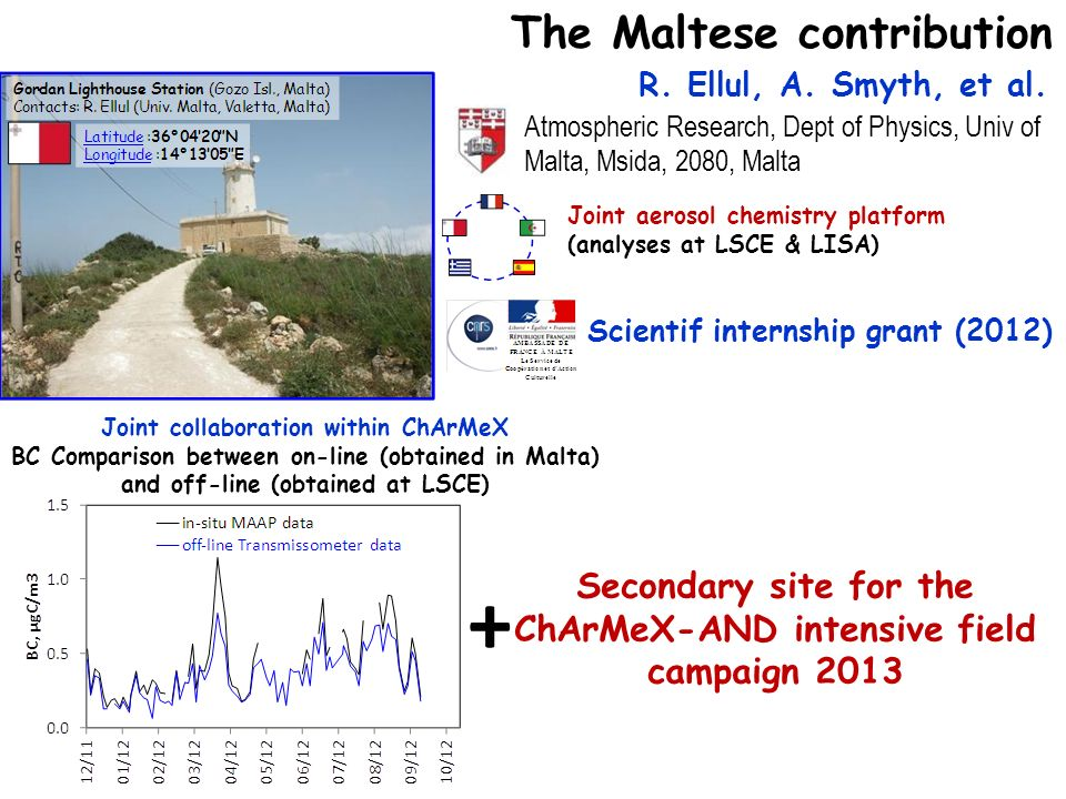 R. Ellul, A. Smyth, et al. Atmospheric Research, Dept of Physics, Univ of Malta, Msida, 2080, Malta Joint aerosol chemistry platform (analyses at LSCE