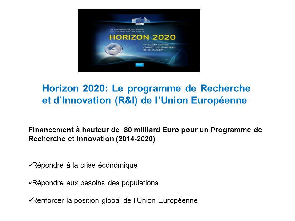 Financement à hauteur de 80 milliard Euro pour un Programme de Recherche et Innovation (2014-2020) Répondre à la crise économique Répondre aux besoins des populations Renforcer la position global de lUnion Européenne Horizon 2020: Le programme de Recherche et dInnovation (R&I) de lUnion Européenne