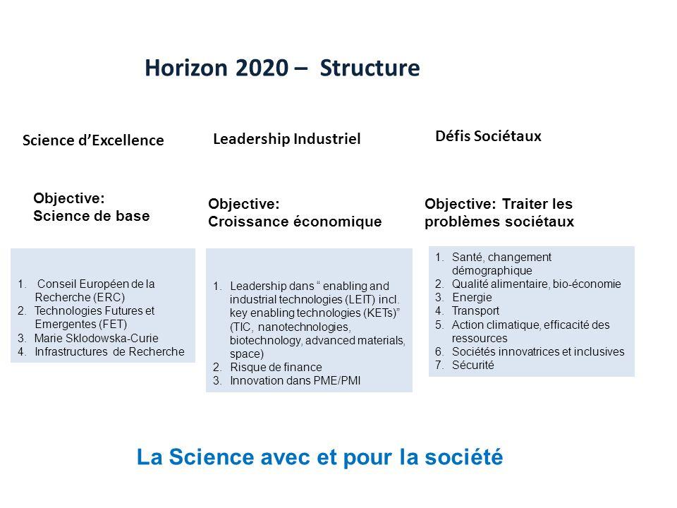 Horizon 2020 – Structure Science dExcellence Leadership Industriel Défis Sociétaux Objective: Science de base Objective: Croissance économique Objective: Traiter les problèmes sociétaux 1.