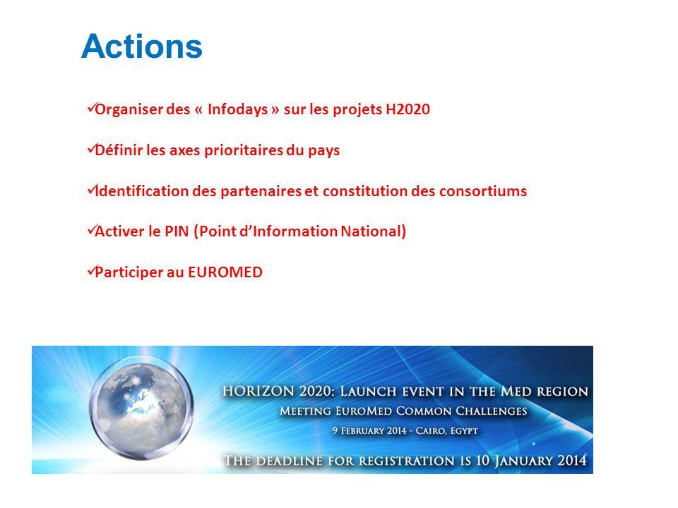 Actions Organiser des « Infodays » sur les projets H2020 Définir les axes prioritaires du pays Identification des partenaires et constitution des consortiums Activer le PIN (Point dInformation National) Participer au EUROMED
