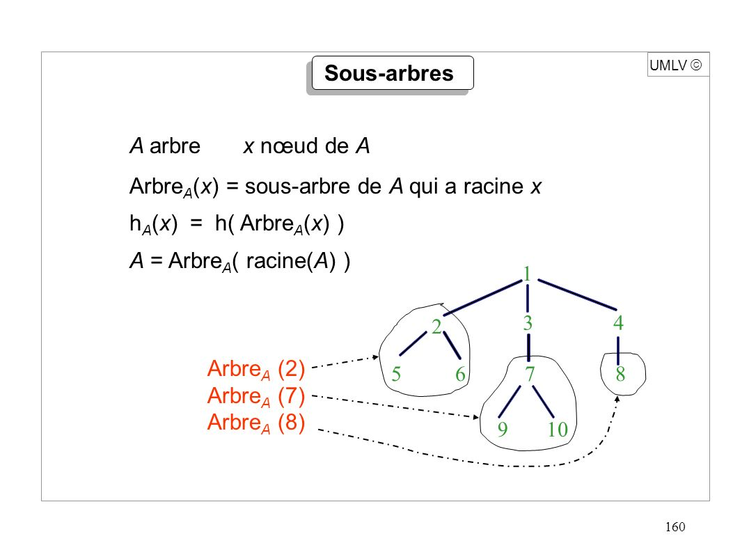 160 UMLV A arbre x nœud de A Arbre A (x) = sous-arbre de A qui a racine x h A (x) = h( Arbre A (x) ) A = Arbre A ( racine(A) ) Sous-arbres 1 3 4 10 2