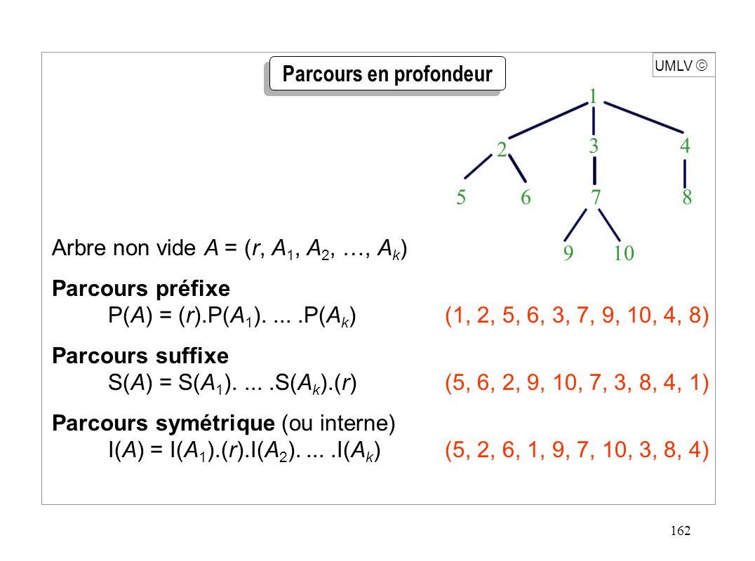 162 UMLV Arbre non vide A = (r, A 1, A 2, …, A k ) Parcours préfixe P(A) = (r).P(A 1 ).....P(A k )(1, 2, 5, 6, 3, 7, 9, 10, 4, 8) Parcours suffixe S(A